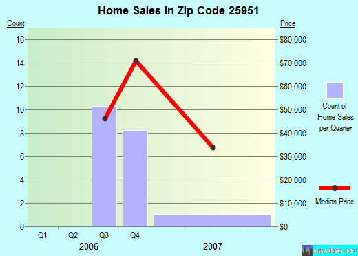 Zip code 25951 (Hinton, West Virginia) real estate house value trends