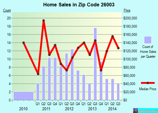 Zip code 26003 (Wheeling, West Virginia) real estate house value trends
