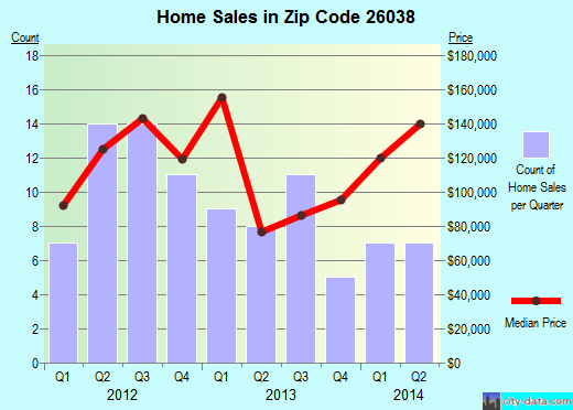 Zip code 26038 (Glen Dale, West Virginia) real estate house value trends