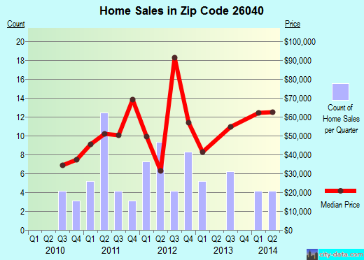 Zip code 26040 (McMechen, West Virginia) real estate house value trends