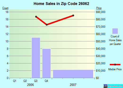 Zip code 26062 (Weirton, West Virginia) real estate house value trends
