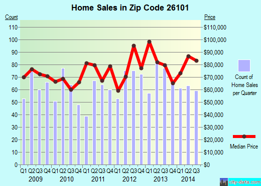 Zip code 26101 (Parkersburg, West Virginia) real estate house value trends