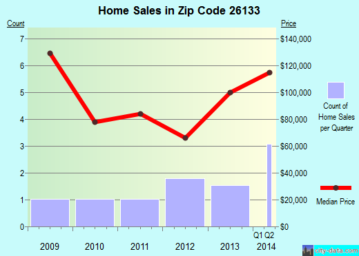 Zip code 26133 (, West Virginia) real estate house value trends