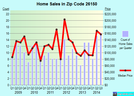 Zip code 26150 (Mineralwells, West Virginia) real estate house value trends