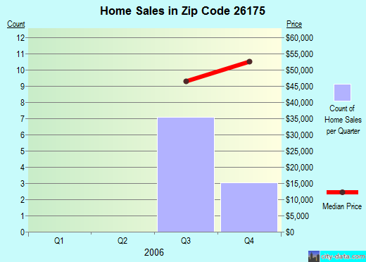 Zip code 26175 (Sistersville, West Virginia) real estate house value trends