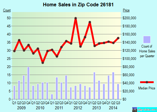 Zip code 26181 (Washington, West Virginia) real estate house value trends