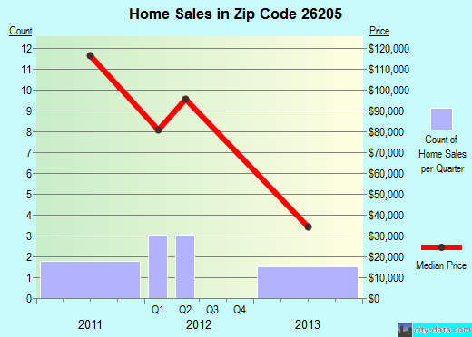 Zip code 26205 (CRAIGSVILLE, West Virginia) real estate house value trends