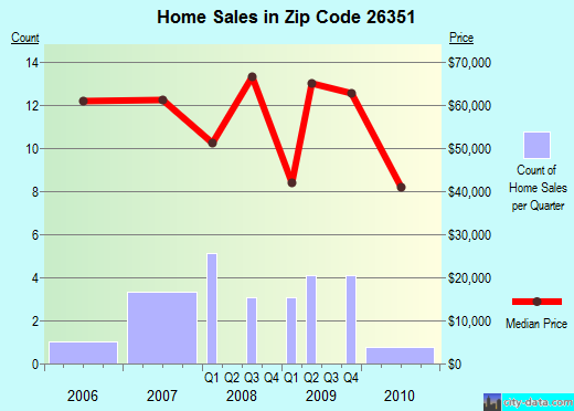 Zip code 26351 (Glenville, West Virginia) real estate house value trends