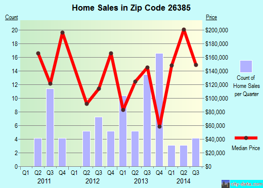 Zip code 26385 (Lost Creek, West Virginia) real estate house value trends