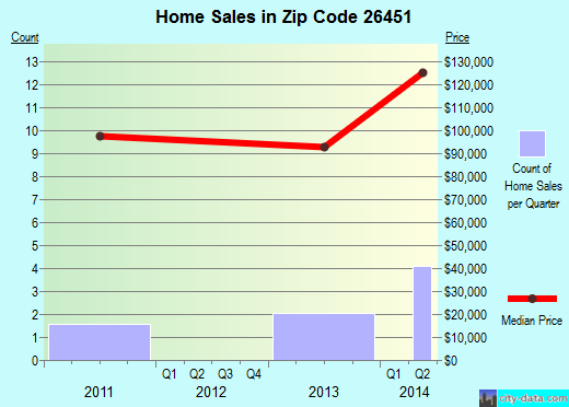 Zip code 26451 (West Milford, West Virginia) real estate house value trends