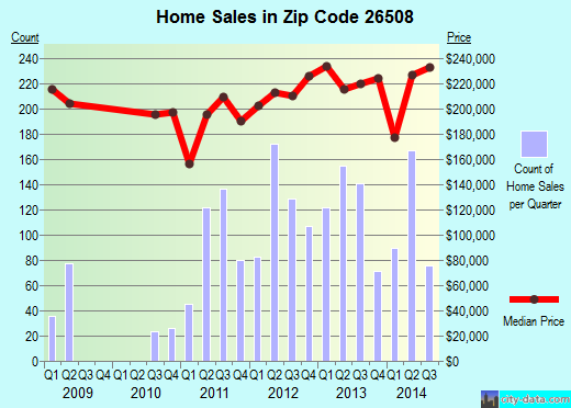 Zip code 26508 (Cheat Lake, West Virginia) real estate house value trends