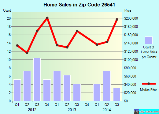 Zip code 26541 (Cassville, West Virginia) real estate house value trends