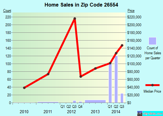 Zip code 26554 (Fairmont, West Virginia) real estate house value trends