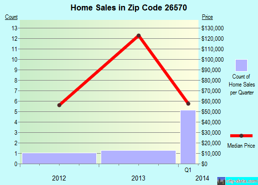 Zip code 26570 (Fairview, West Virginia) real estate house value trends