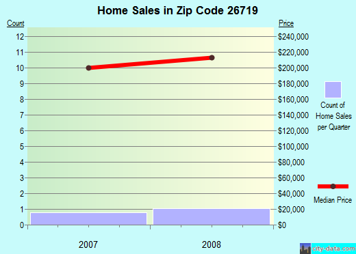 Zip code 26719 (Fort Ashby, West Virginia) real estate house value trends
