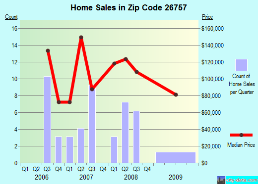 Zip code 26757 (Romney, West Virginia) real estate house value trends