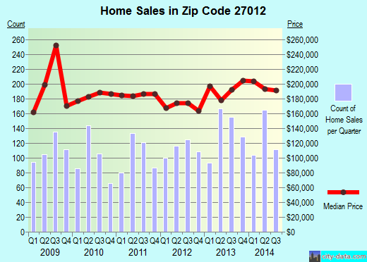 Zip code 27012 (Clemmons, North Carolina) real estate house value trends