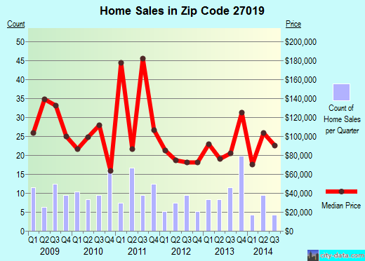 Zip code 27019 (, North Carolina) real estate house value trends