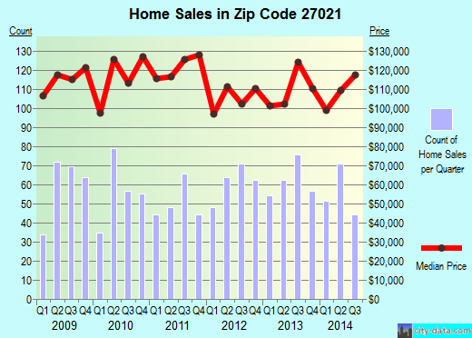 Zip code 27021 (KING, North Carolina) real estate house value trends