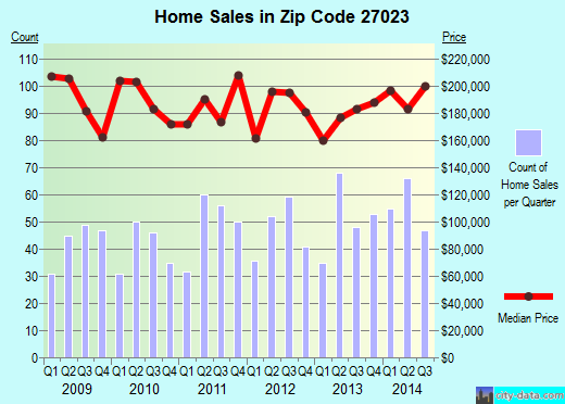 Zip code 27023 (Lewisville, North Carolina) real estate house value trends