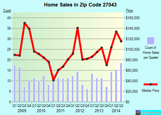 Zip code 27043 (, North Carolina) real estate house value trends