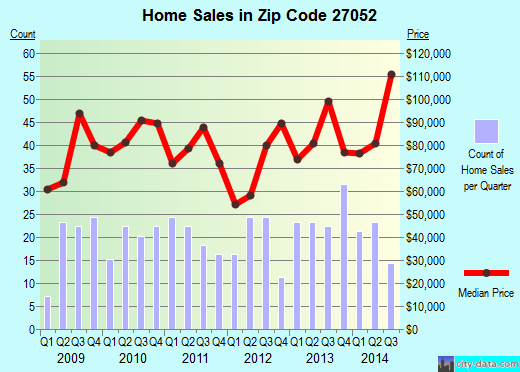 Zip code 27052 (Walnut Cove, North Carolina) real estate house value trends
