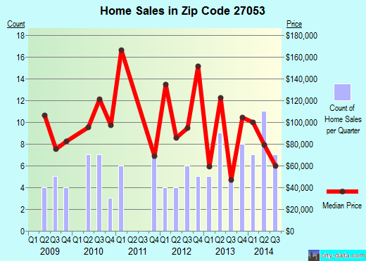 Zip code 27053 (, North Carolina) real estate house value trends