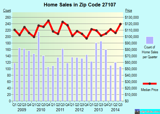 Zip code 27107 (Winston-Salem, North Carolina) real estate house value trends