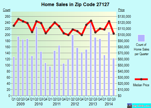 Zip code 27127 (Winston-Salem, North Carolina) real estate house value trends