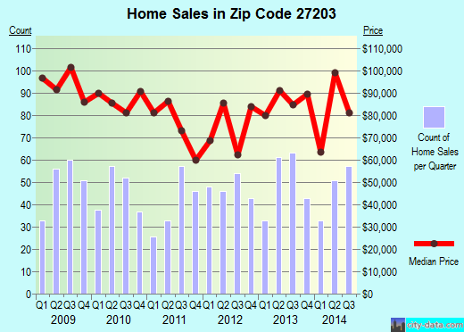 Zip code 27203 (Asheboro, North Carolina) real estate house value trends