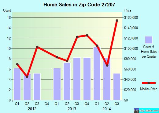 Zip code 27207 (, North Carolina) real estate house value trends