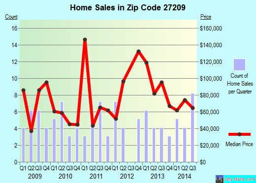 Zip code 27209 (Biscoe, North Carolina) real estate house value trends