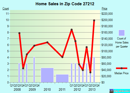 Zip code 27212 (Yanceyville, North Carolina) real estate house value trends