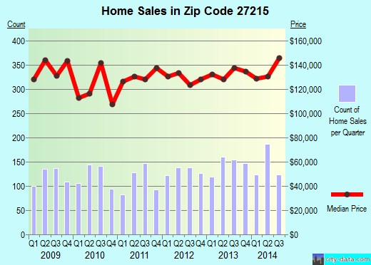 Zip code 27215 (Burlington, North Carolina) real estate house value trends