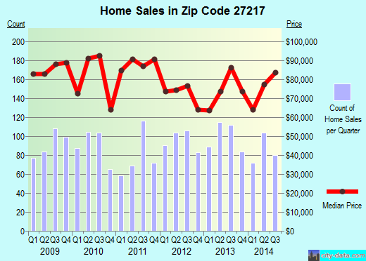 Zip code 27217 (Burlington, North Carolina) real estate house value trends