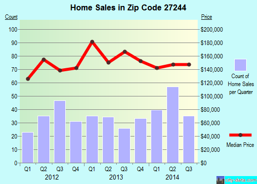Zip code 27244 (ELON, North Carolina) real estate house value trends