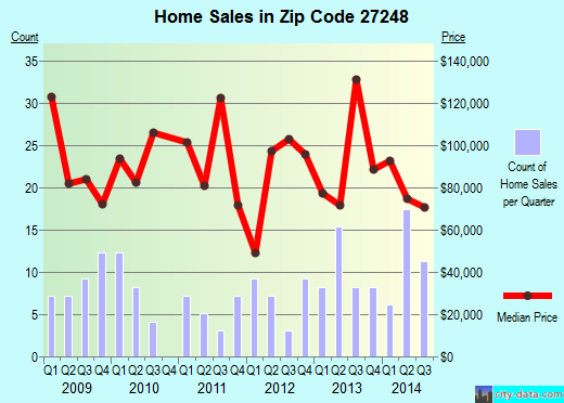 Zip code 27248 (Franklinville, North Carolina) real estate house value trends
