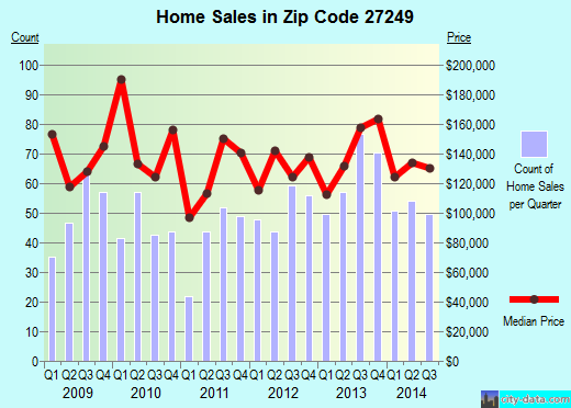 Zip code 27249 (Gibsonville, North Carolina) real estate house value trends