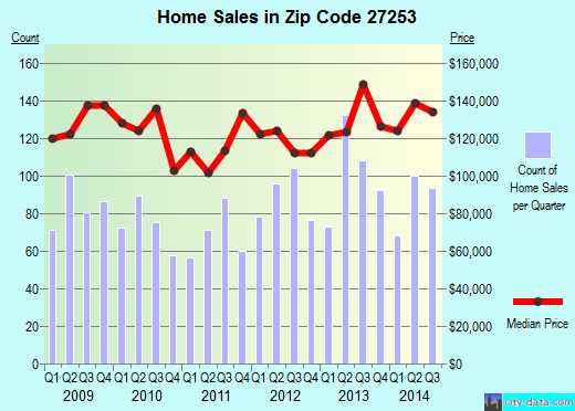 Zip code 27253 (Graham, North Carolina) real estate house value trends