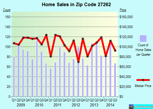 Zip code 27262 (High Point, North Carolina) real estate house value trends