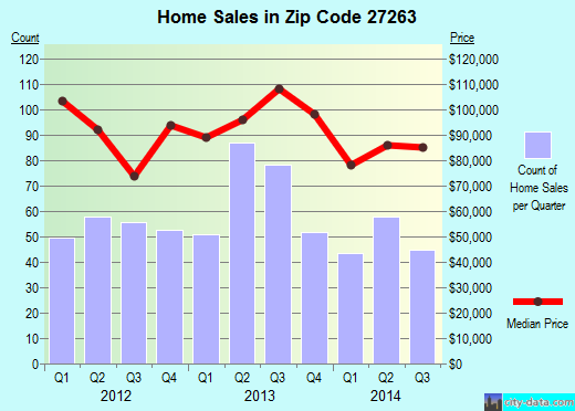 Zip code 27263 (ARCHDALE, North Carolina) real estate house value trends