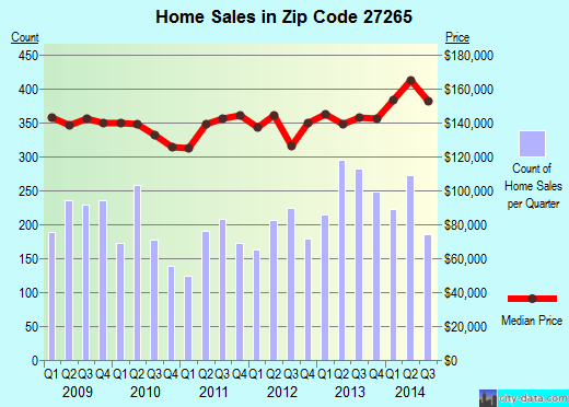 Zip code 27265 (High Point, North Carolina) real estate house value trends