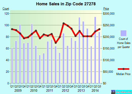 Zip code 27278 (Hillsborough, North Carolina) real estate house value trends