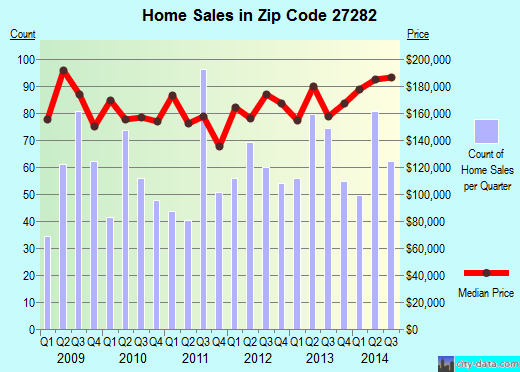 Zip code 27282 (High Point, North Carolina) real estate house value trends