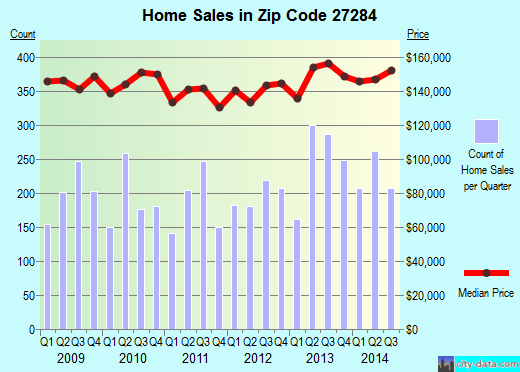 Zip code 27284 (KERNERSVILLE, North Carolina) real estate house value trends