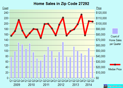 Zip code 27292 (LEXINGTON, North Carolina) real estate house value trends