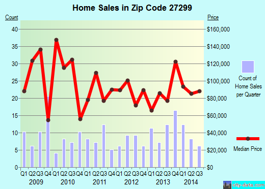 Zip code 27299 (Tyro, North Carolina) real estate house value trends