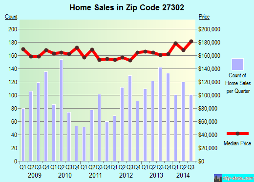 Zip code 27302 (Mebane, North Carolina) real estate house value trends