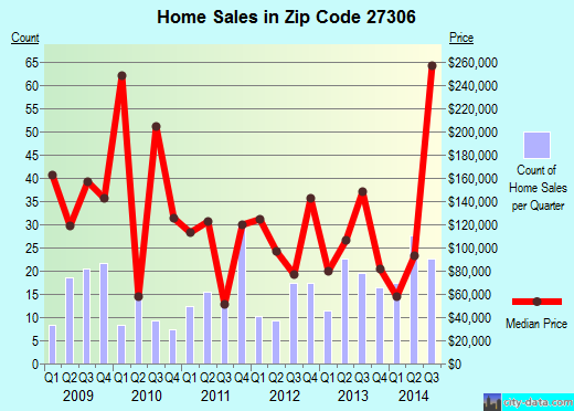 Zip code 27306 (Mount Gilead, North Carolina) real estate house value trends