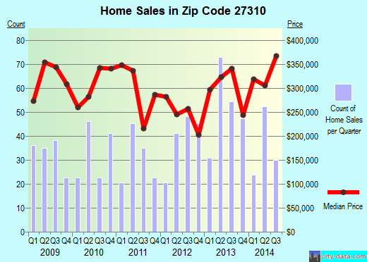 Zip code 27310 (Oak Ridge, North Carolina) real estate house value trends